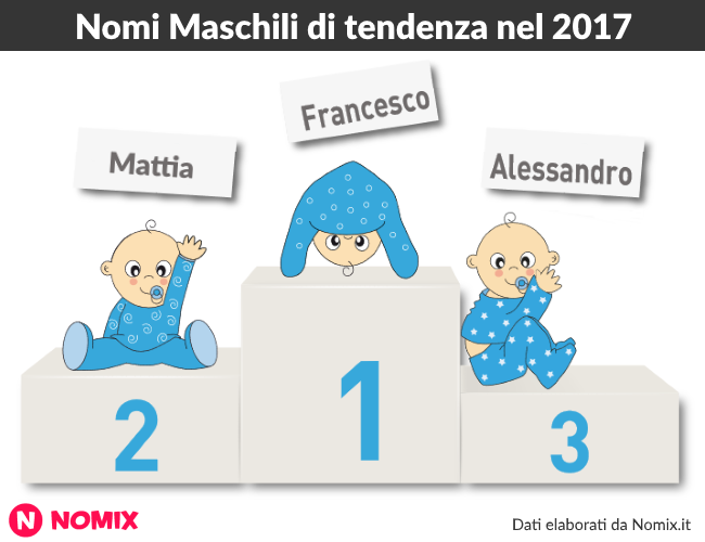Nomi maschili di tendenza nel 2017