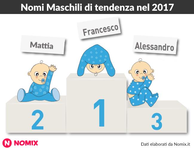 nomi per bambini tendenza 2017