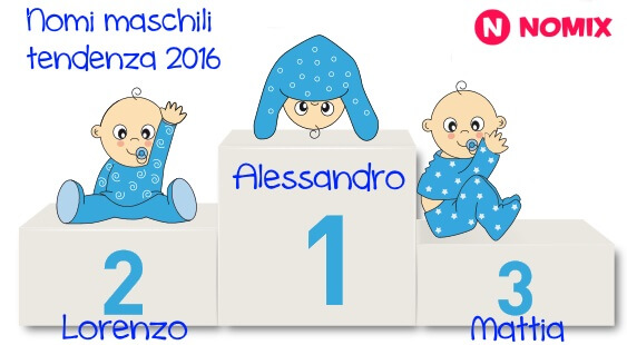 Nomi maschili più belli 2016